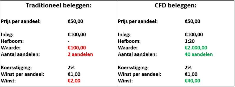CFD beleggen traditioneel