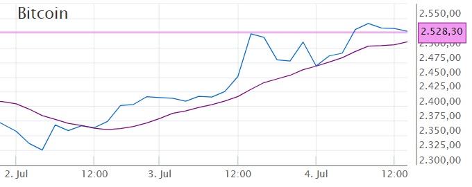 Bitcoins kopen en verkopen met winst - dagelijkse trends met gemiddelde