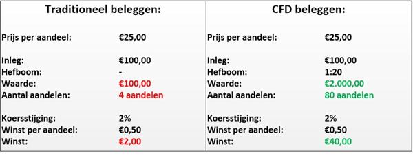 traditioneel-beleggen-versus-cfd-beleggen