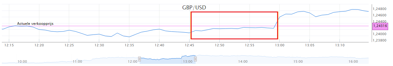gbp-usd-koersverloop
