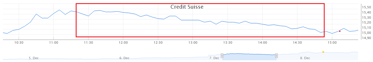 Credit Suisse koersverloop