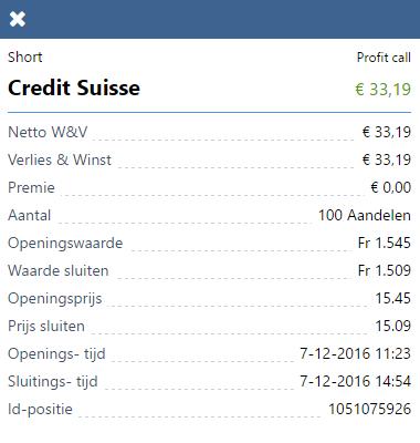 Credit Suisse resultaat