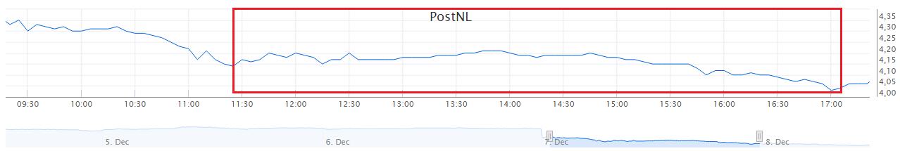 PostNL koersverloop